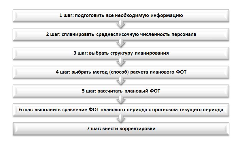 алгоритм планирования ФОТ