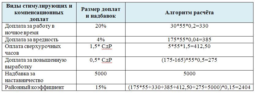 Изображение - Надбавки и доплаты 2015-06-16_215848