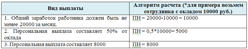 Изображение - Надбавки и доплаты 2015-06-16_220431